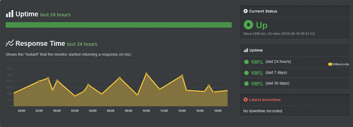DreamHost Uptime Report