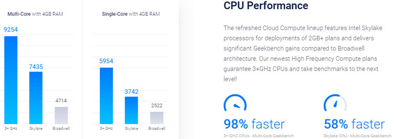 vultr cpu performance similar to digitalocean